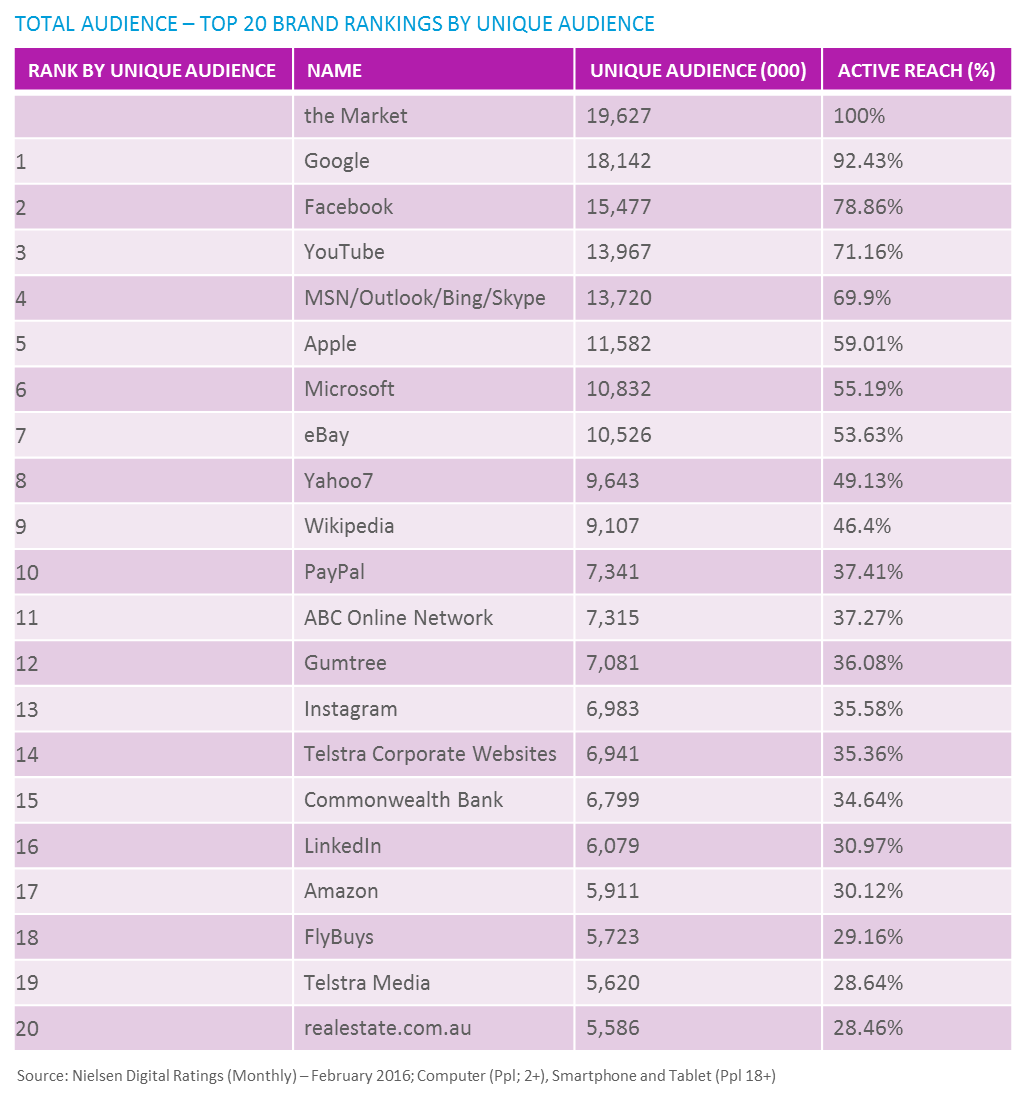 total-audience-top-20-brand-rankings-by-unique-audience.png