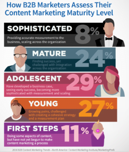 maturity of marketers for content marketing