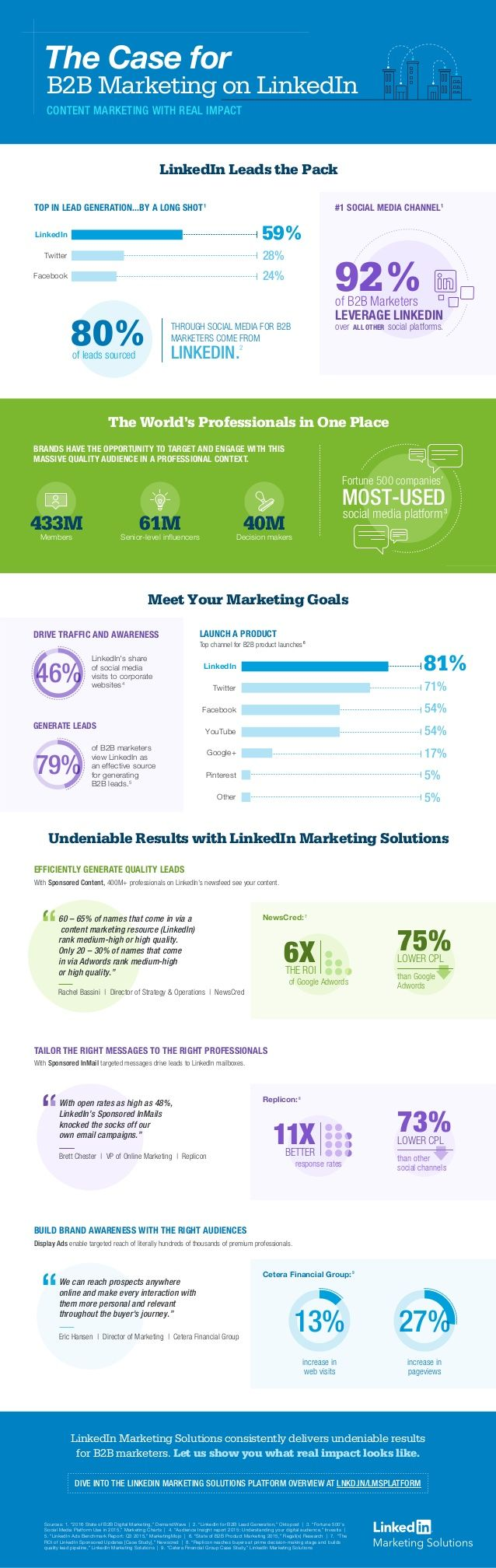 why-b2b-marketers-net-undeniable-results-on-linkedin-1-638