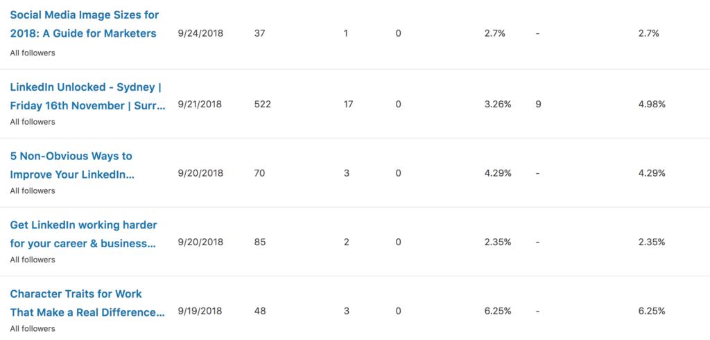 linkedin company page analytics