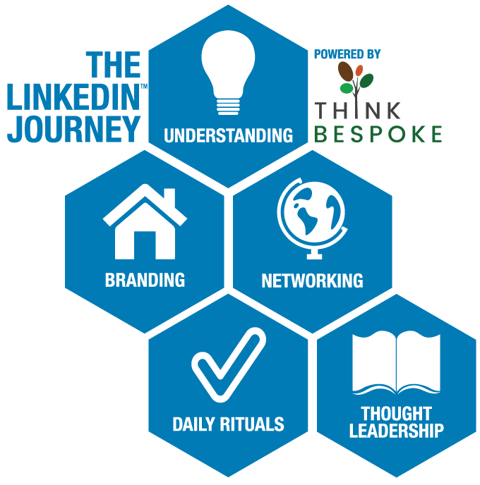 linkedin online training solutions and journey